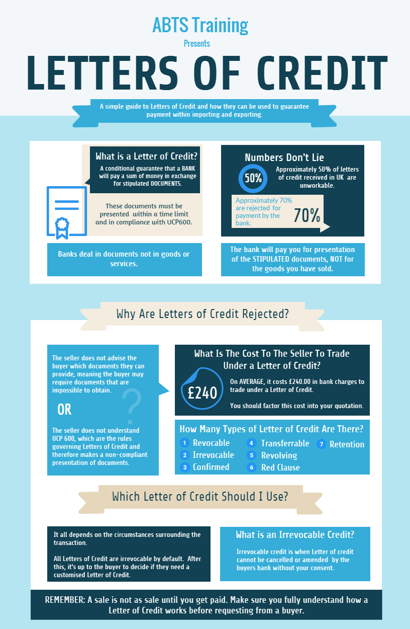 What Is A Letter Of Credit - The Right Way To Raise Funds