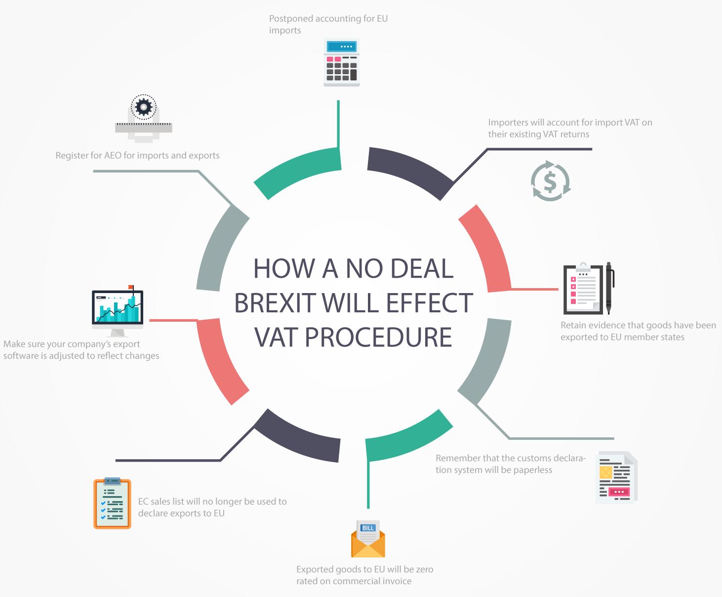 No Deal Brexit and VAT Procedure