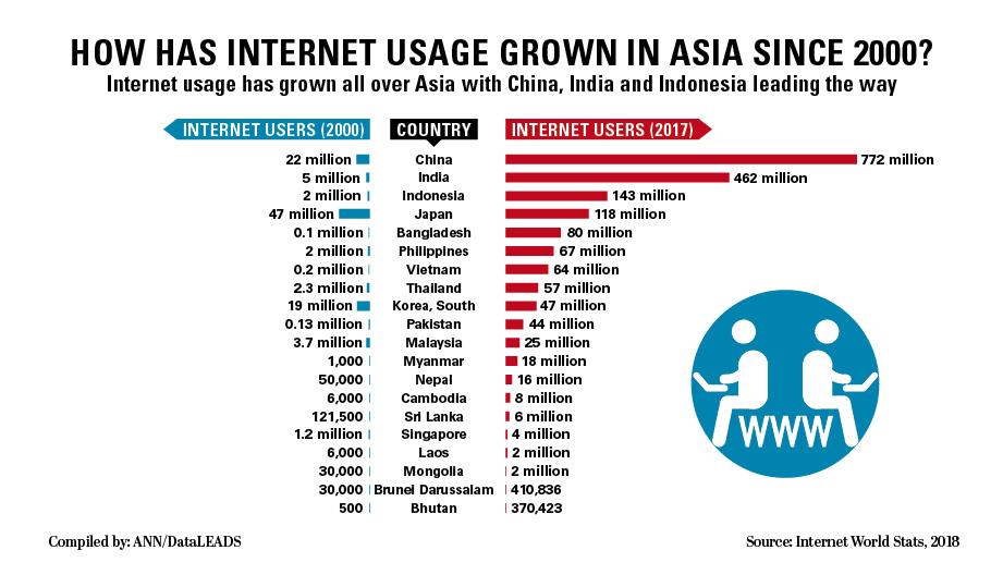 Internet Usage Asia