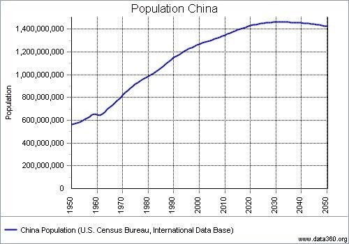 Population of China